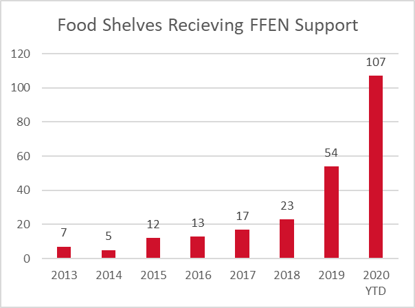 FFEN often works with food shelves over multiple years. The unduplicated count of food shelves     engaged with FFEN is over 100 shelves – representing 30% of the estimated  325 food shelves in the state.