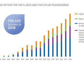 734,568 tonnes of PVC recycled through the Recovinyl network in 2018