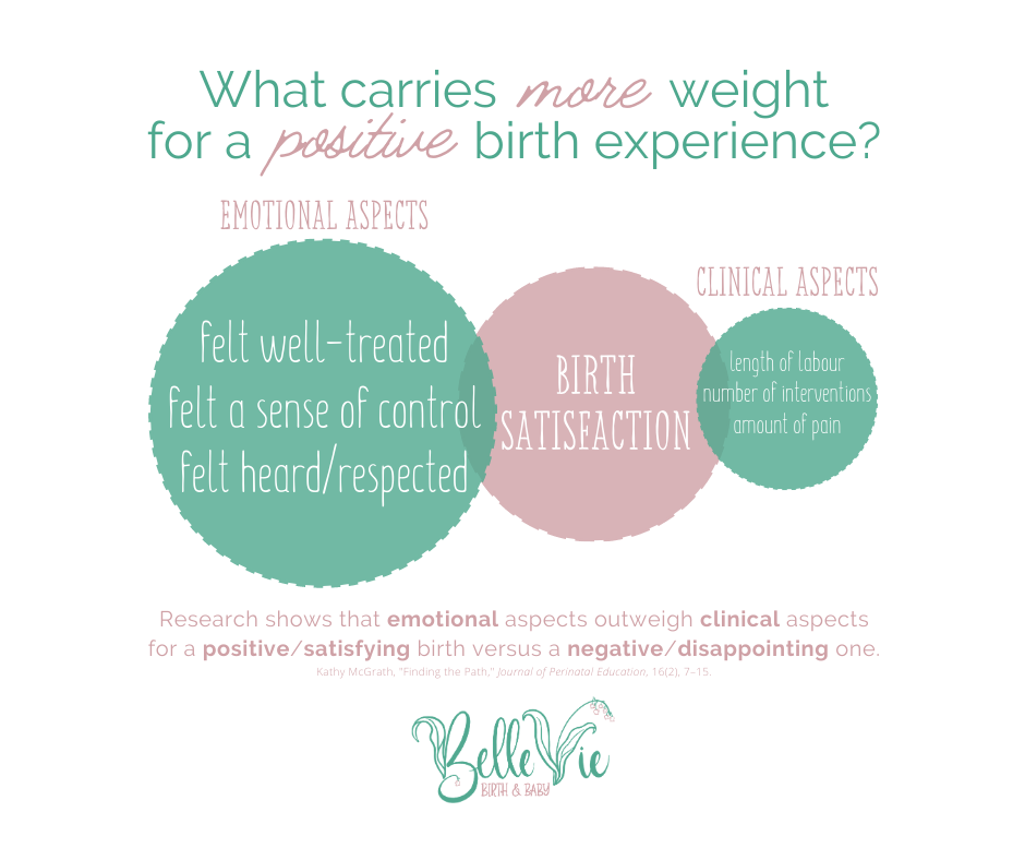 What carries more weight for a positive birth experience and birth satisfaction? Emotional aspects such as feeling well-treated, feeling a sense of control, feeling head and respected? Or clinical aspects such as length of labour, number of interventions, and the amount of pain? Research shows that emotional aspects outweigh clinical aspects for a positive and satisfying birth versus a negative and disappointing one.
