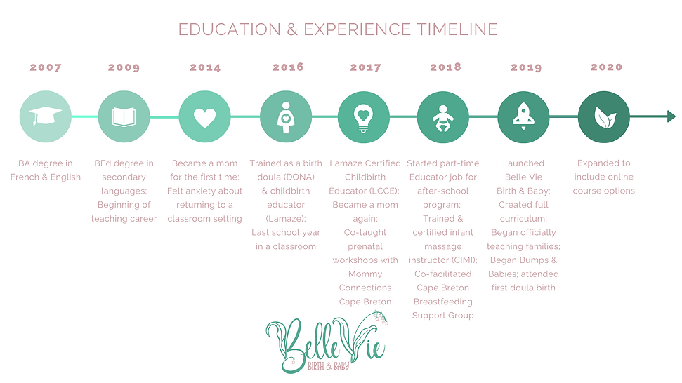Education and experience timeline Bachelor of Education, career as teacher, first time mother, DONA trained birth doula, Lamaze Certified Childbirth Educator, teaching prenatal workshops, educator, Certified Infant Massage Instructor, Cape Breton Breastfeeding Support Group, Belle Vie Birth & Baby, Bumps & Babies Cape Breton perinatal social support, in-person and virtual online classes offered