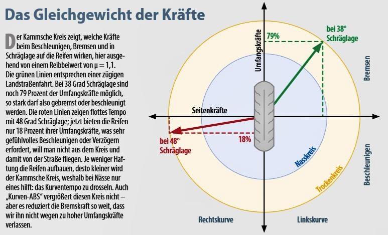 Kammscher Kreis