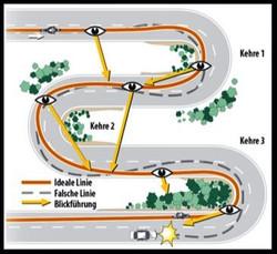 Kurvenfahren & Blicktechnik