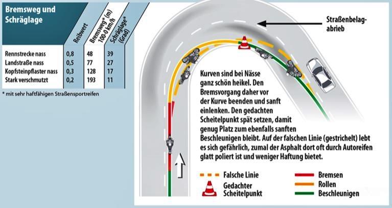 Kurvenfahren auf nasser Fahrbahn