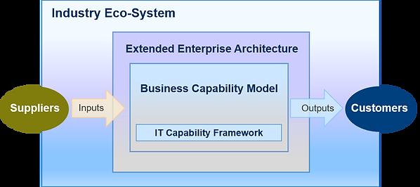 Enterprise Arch.png