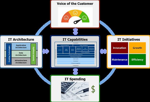 IT Value Framework 2.png