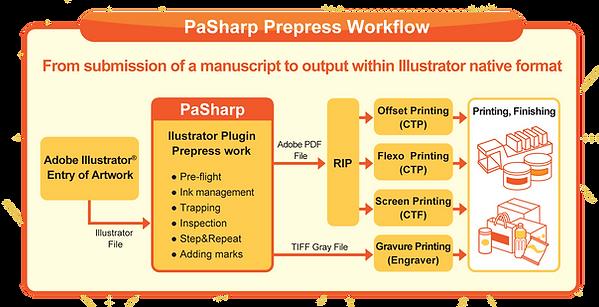 PaSharpWorkflow.png