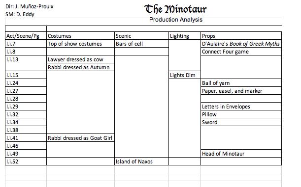 The Minotaur Example Production Analysis