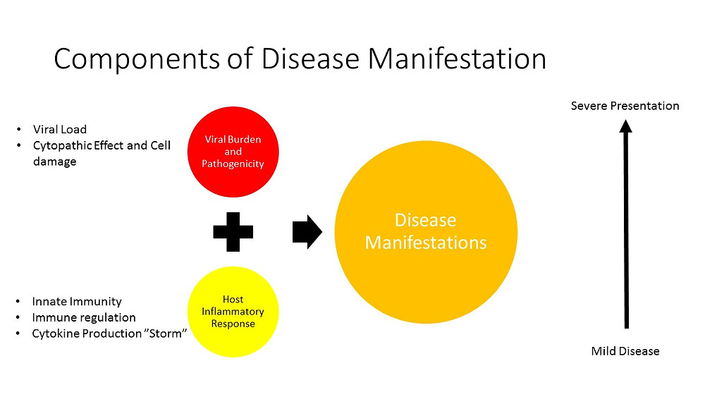 disease manifestations