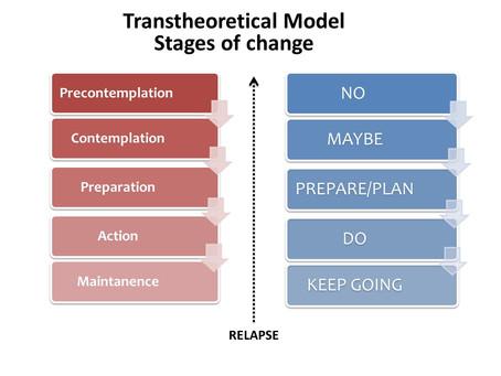 Understanding your Readiness for behavior change