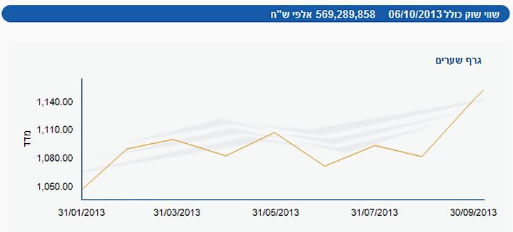 מדדים מובילים 2014