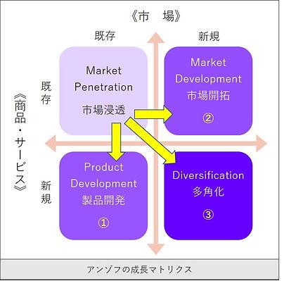 成長マトリクス.jpg