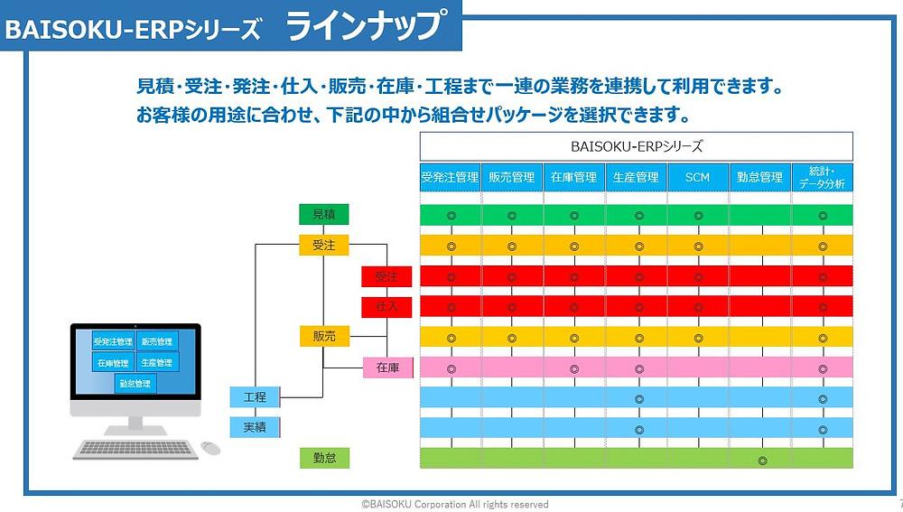 BAISOKU-ERPシリーズ ラインナップ