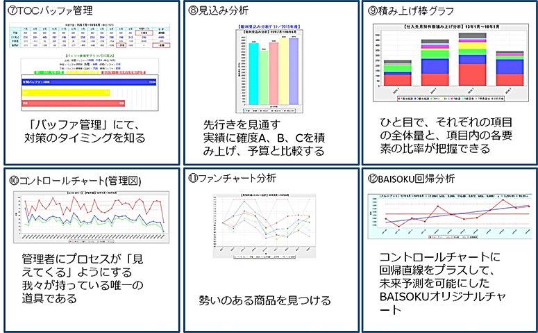 BAISOKUデータ分析2