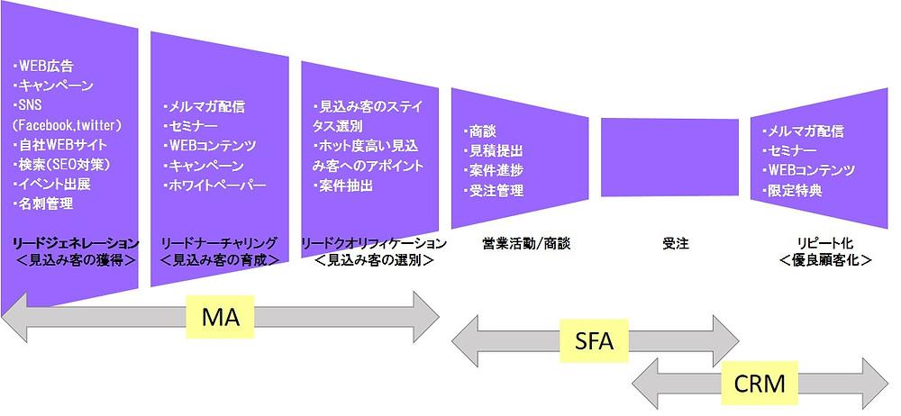 MA、SFA、CRMのカバー範囲