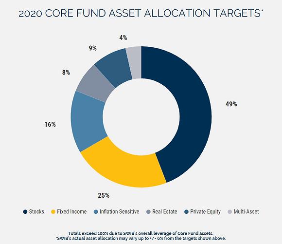 2020 Core Fund No Logo.PNG