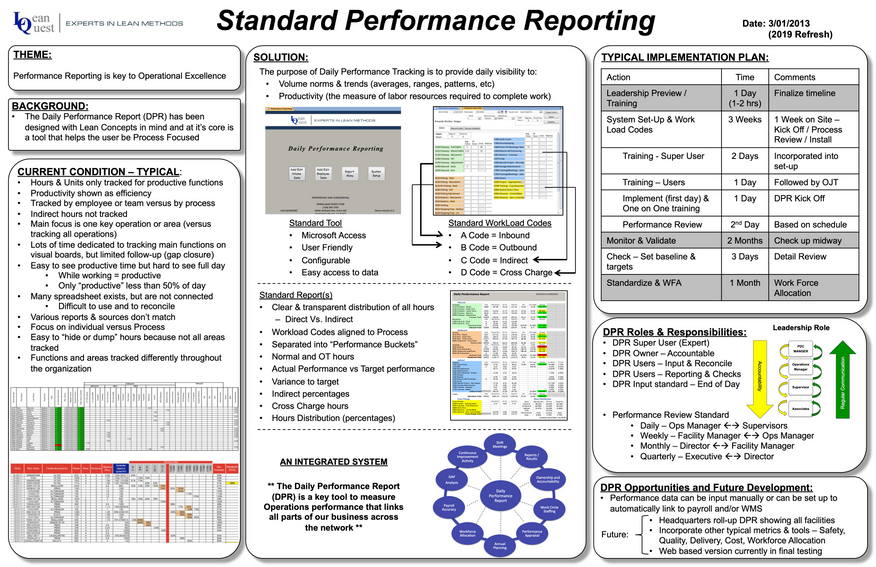 Standard Performance Reporting A3