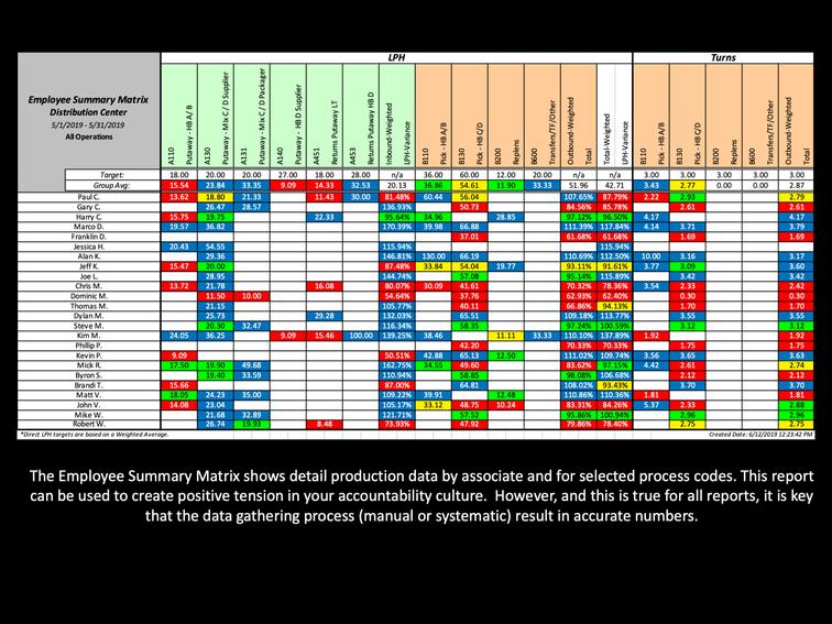 DPR Matrix Report