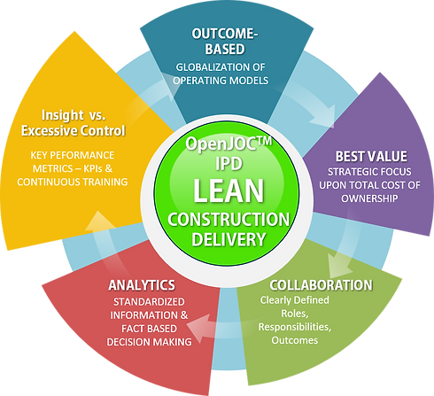 lean-contruction-delivery-process.png