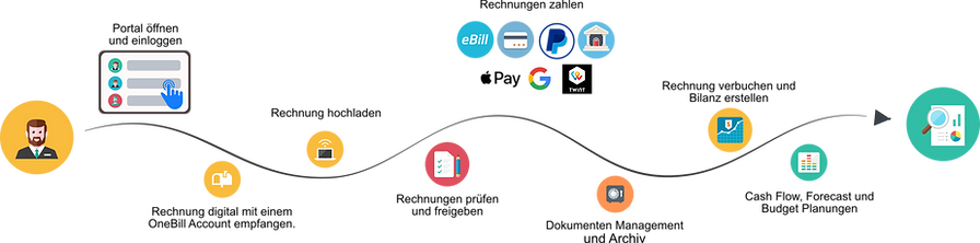 Customer Journey Empfang x2.png