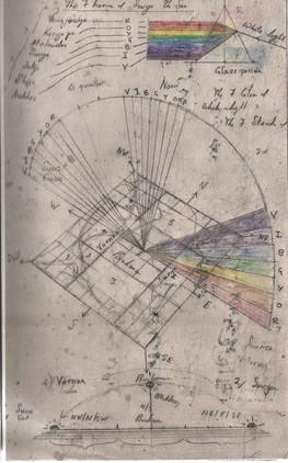 Vastu: Colour spectrum