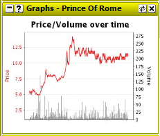08. Prince Of Rome Graph.png