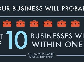 Why 8 out 10 SMEs Fail every year?