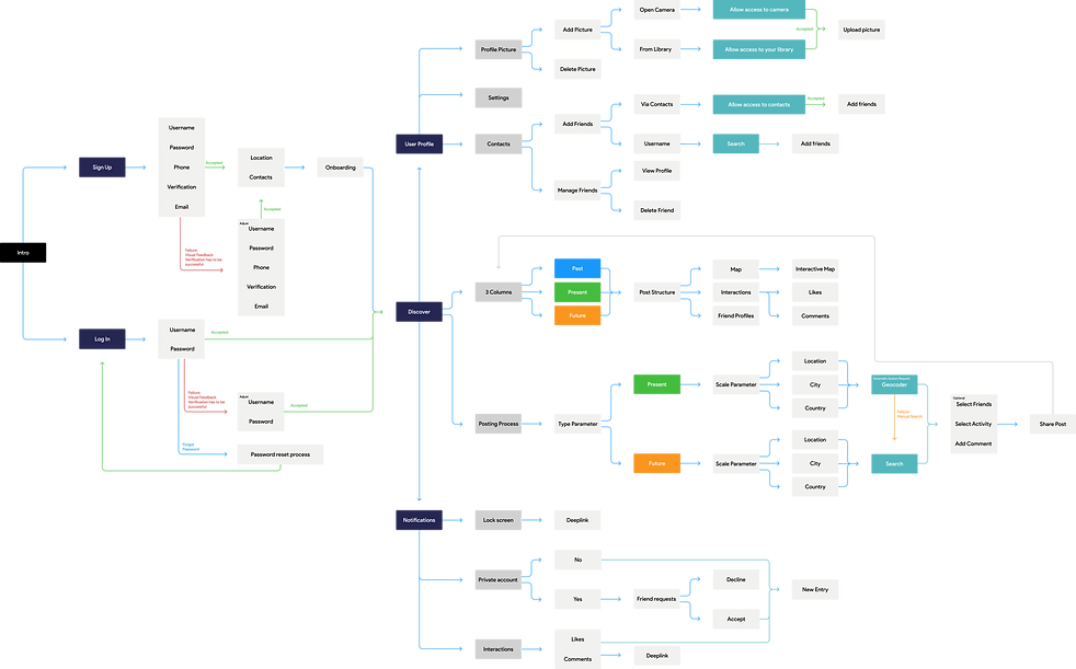 User_Flow_Chart.png