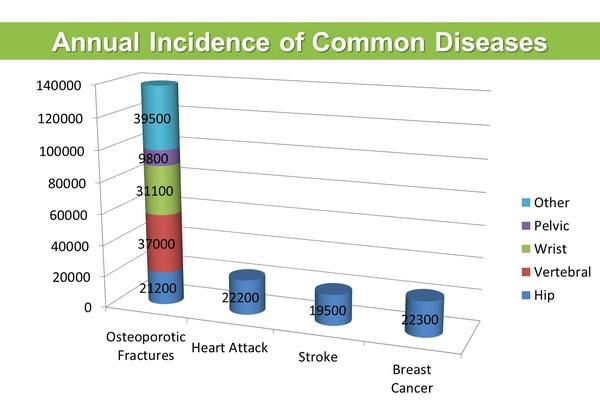 Osteoporosis Prevalence