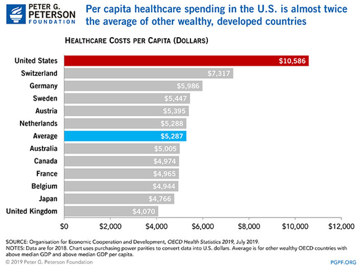 How-Does-The-U.S.-Healthcare-System-Comp