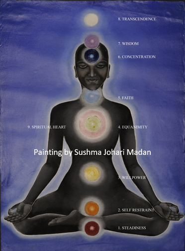 A Yogi with the position of the Chakras
