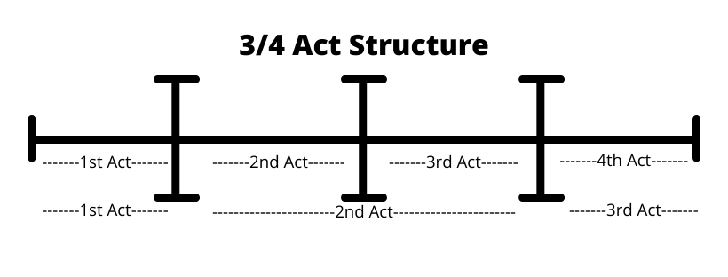 3 Act Structure, 4 Act Structure, the Story Savant, Story savant podcast, author liesel k. hill