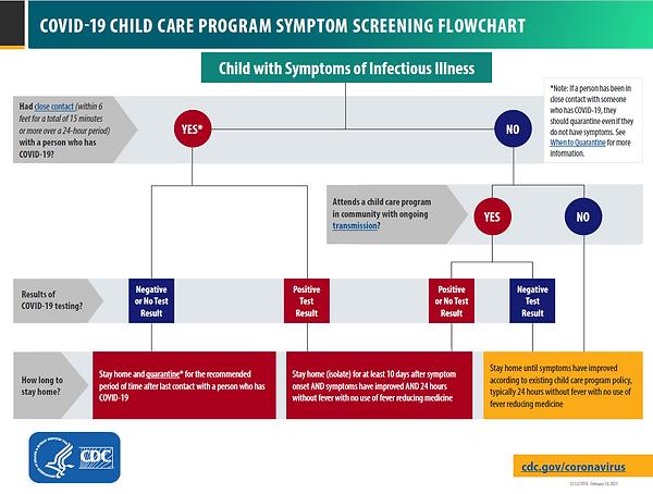 COVID Symptom Screening Flowchart.PNG