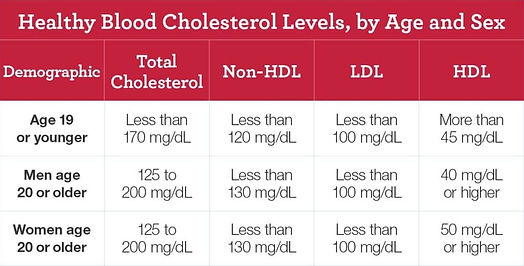 healthy-blood-cholesterol-levels-by-age-and-sex-1024x519.jpeg