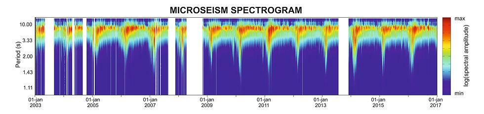 Antarctica seismology ICEVOLC microseism