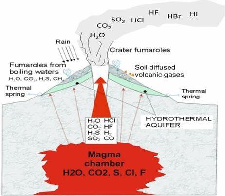 Antarctica geochemistry ICEVOLC volcanoes