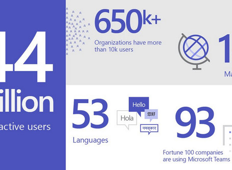 Microsoft Teams has now reached 44 Million Active Users, plus they are announcing new features
