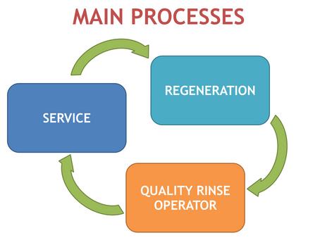 Waste Water Management Control Using IDEC PLC
