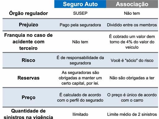Principais diferenças entre proteção veicular e seguro auto