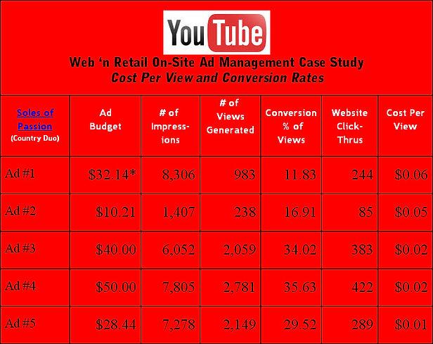 YouTube Ad Case Study