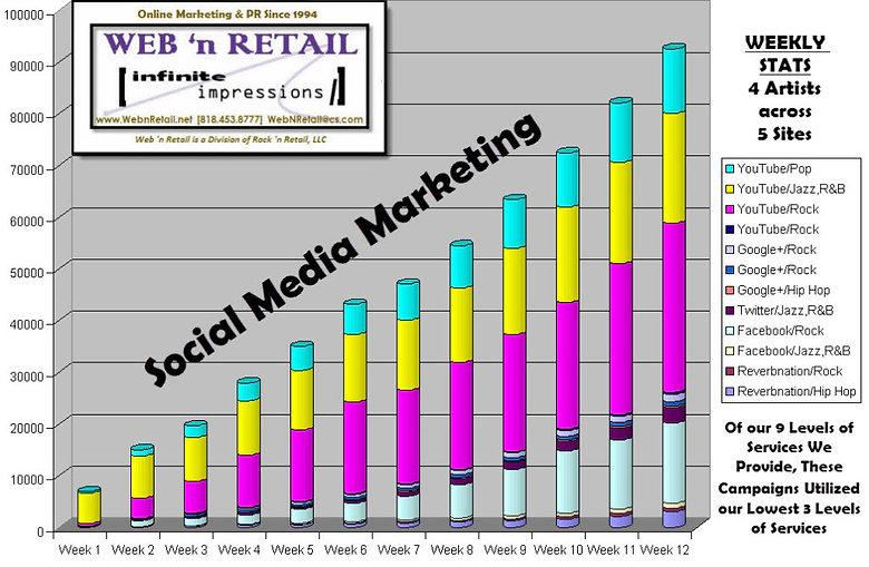 Social Media Marketing Campaigns Example 2