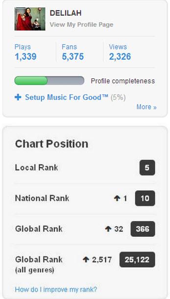 Reverbnation Delilah Chart Position