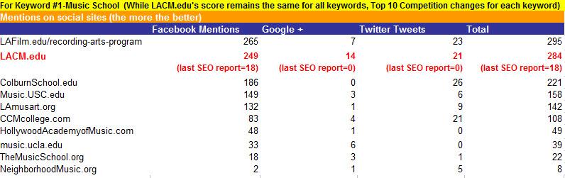 Keyword #1 Social Media Results.jpg