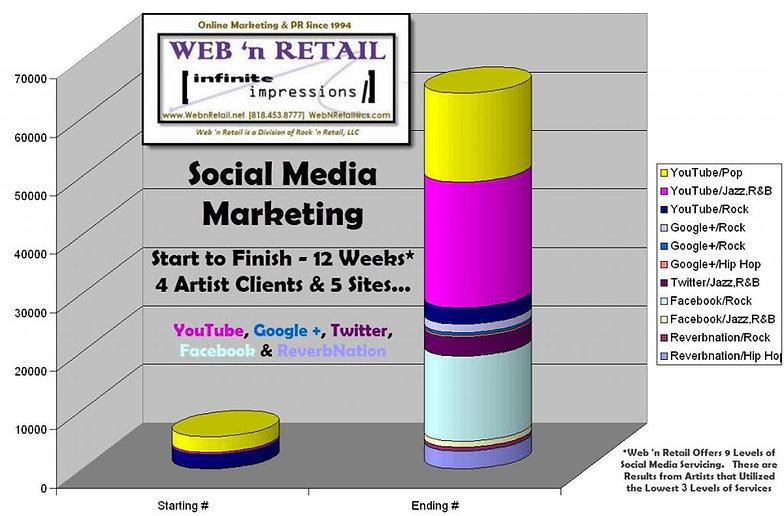 Social Media Marketing Campaigns Example 1
