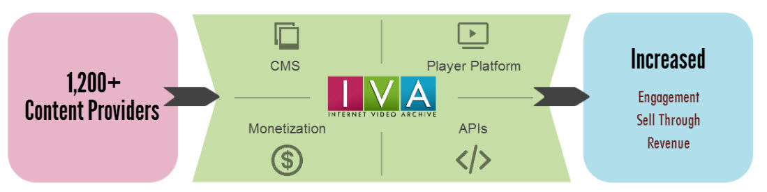 IVA - Video Lifestyle Placement