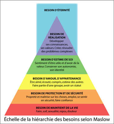 pyramide de maslow1.png