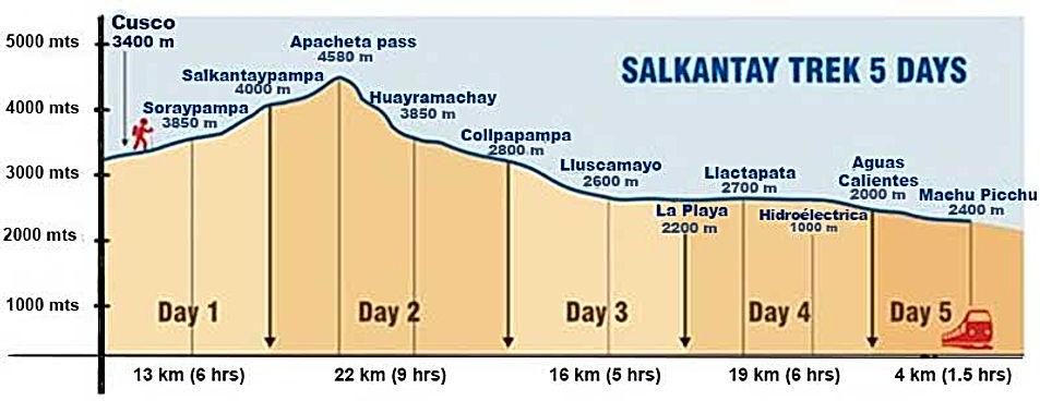 salkantay-trek-distance-and-altitude.jpg