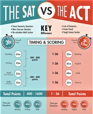 SAT vs ACT: Which is right for you?