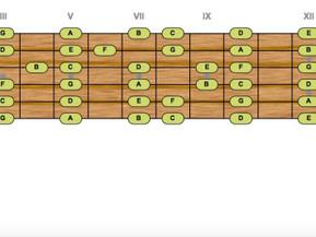 Mastil de la guitarra. Solo notas naturales.