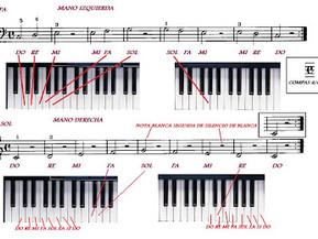 Ejercicio elemental Saber colocar las notas en el piano.