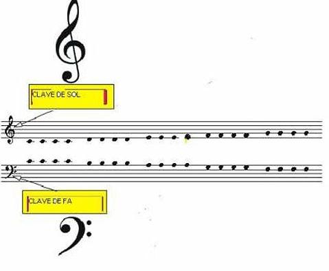 Las Dos Clavessol Y Fa Lomejordelmundolamusica